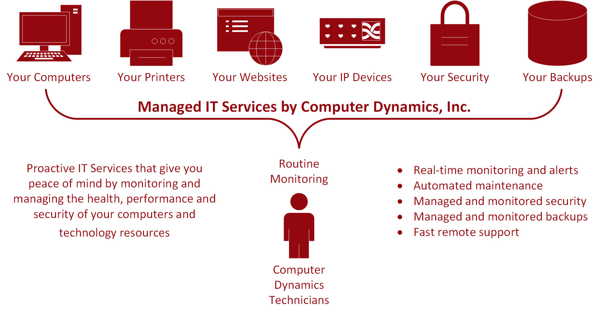 Managed IT Services by Computer Dynamics, Inc.